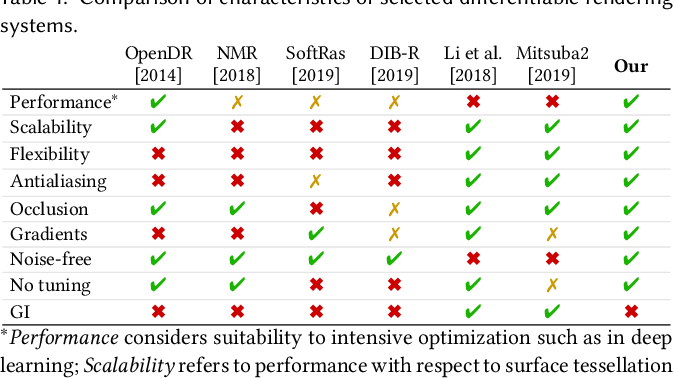 Figure 1 for Modular Primitives for High-Performance Differentiable Rendering