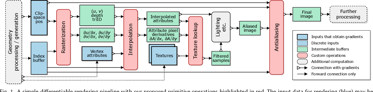 Figure 2 for Modular Primitives for High-Performance Differentiable Rendering