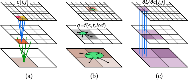Figure 3 for Modular Primitives for High-Performance Differentiable Rendering