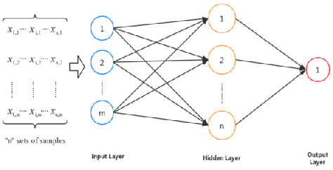 Figure 1 for Neural network with data augmentation in multi-objective prediction of multi-stage pump