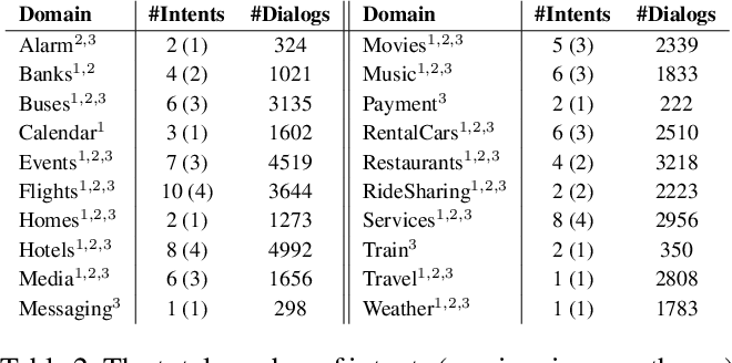Figure 4 for Schema-Guided Dialogue State Tracking Task at DSTC8