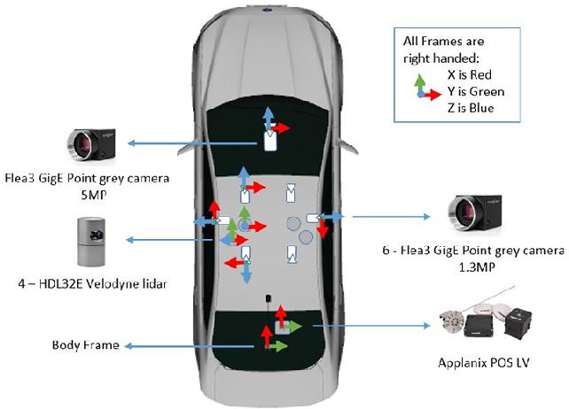 Figure 3 for Ford Multi-AV Seasonal Dataset