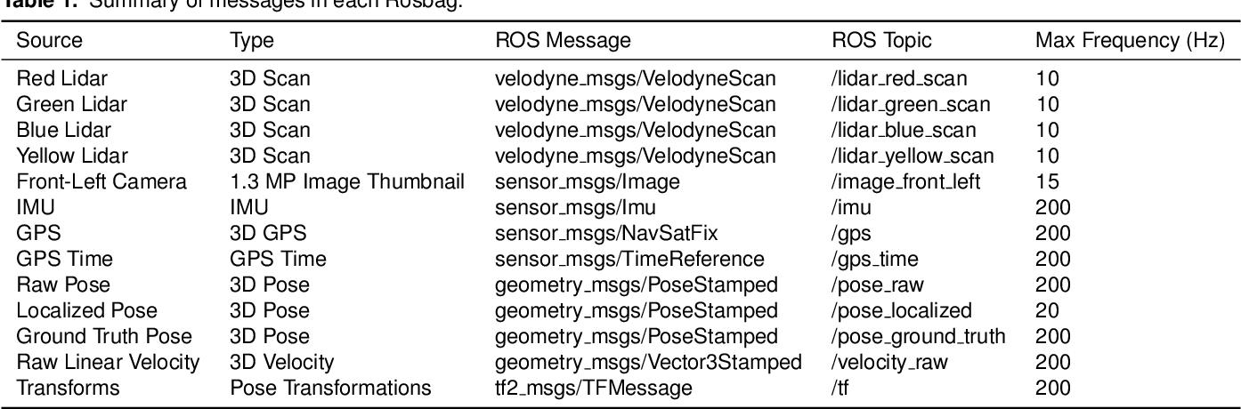 Figure 2 for Ford Multi-AV Seasonal Dataset