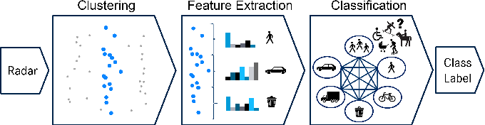 Figure 2 for Radar-based Road User Classification and Novelty Detection with Recurrent Neural Network Ensembles