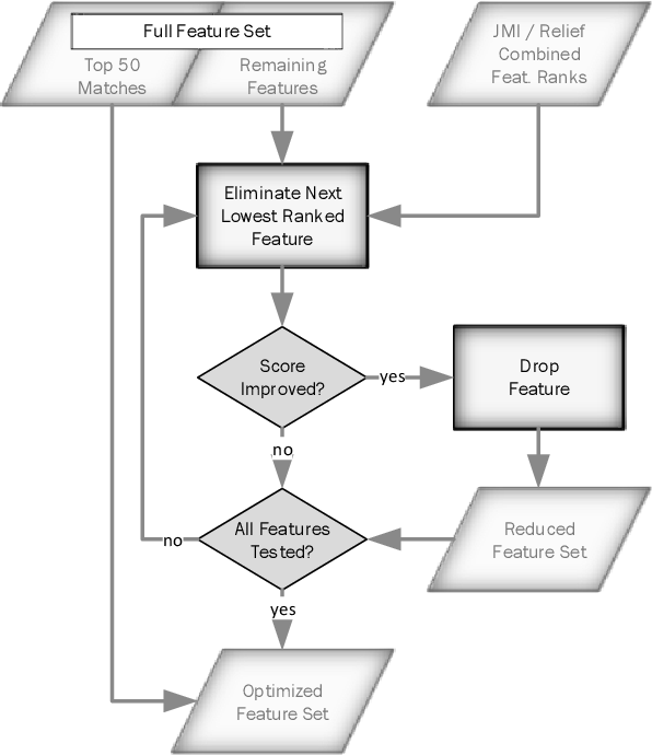 Figure 3 for Radar-based Road User Classification and Novelty Detection with Recurrent Neural Network Ensembles