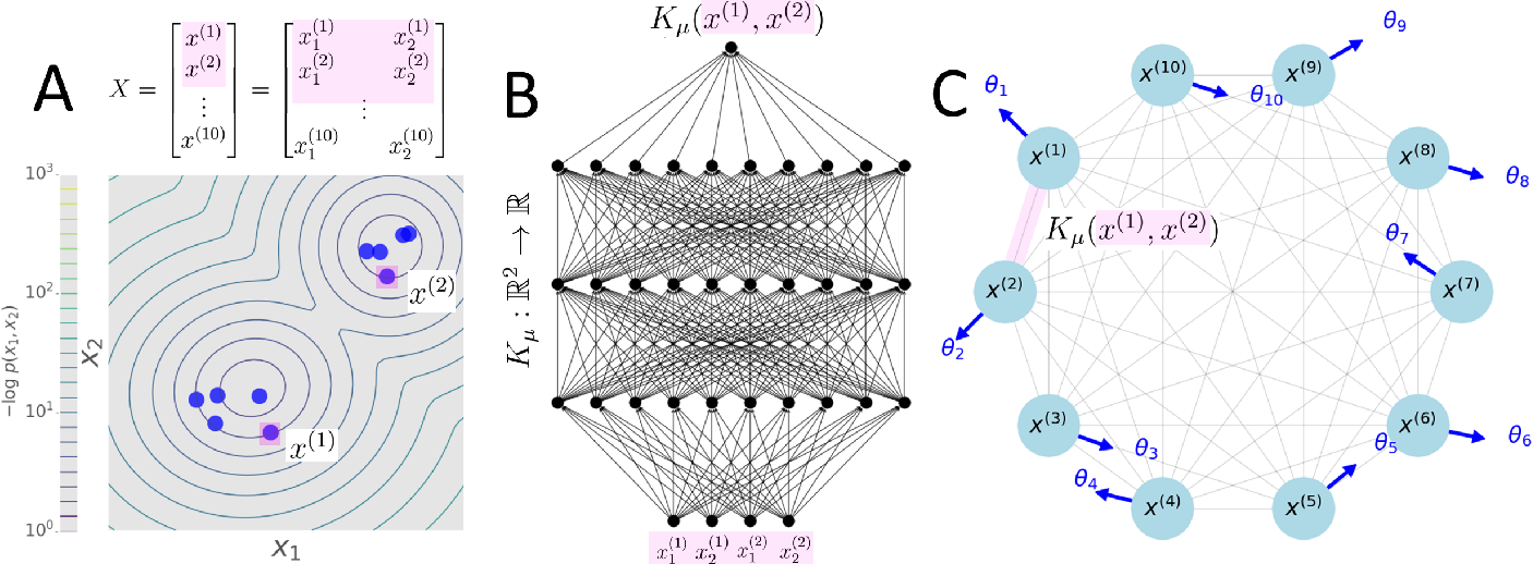 Figure 1 for KuraNet: Systems of Coupled Oscillators that Learn to Synchronize