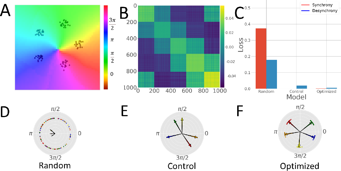 Figure 3 for KuraNet: Systems of Coupled Oscillators that Learn to Synchronize