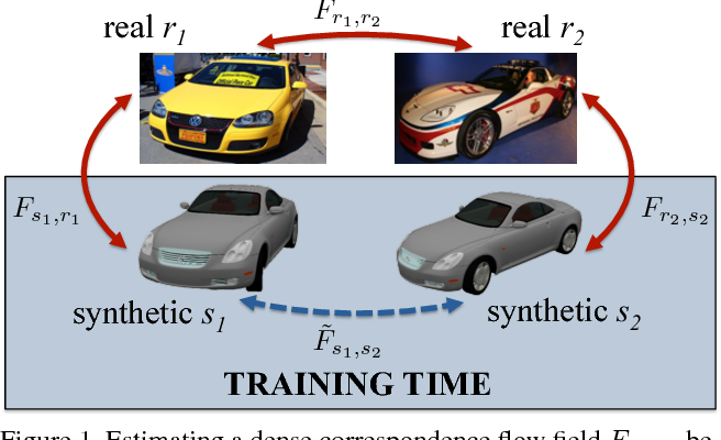 Figure 1 for Learning Dense Correspondence via 3D-guided Cycle Consistency