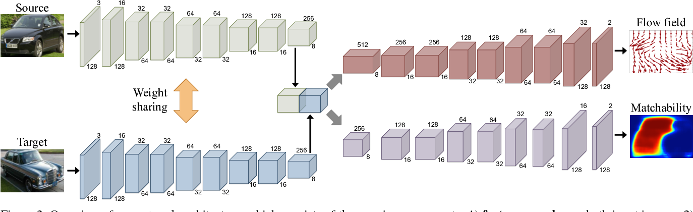 Figure 3 for Learning Dense Correspondence via 3D-guided Cycle Consistency