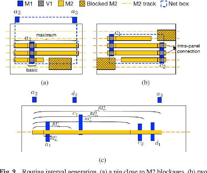 Figure 12 from Toward Unidirectional Routing Closure in