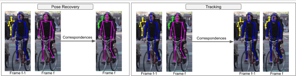 Figure 1 for Self-supervised Keypoint Correspondences for Multi-Person Pose Estimation and Tracking in Videos