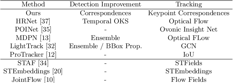 Figure 2 for Self-supervised Keypoint Correspondences for Multi-Person Pose Estimation and Tracking in Videos