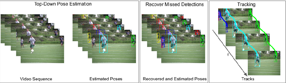 Figure 3 for Self-supervised Keypoint Correspondences for Multi-Person Pose Estimation and Tracking in Videos