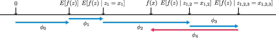 Figure 1 for A Unified Approach to Interpreting Model Predictions