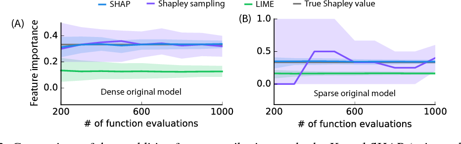 Figure 3 for A Unified Approach to Interpreting Model Predictions
