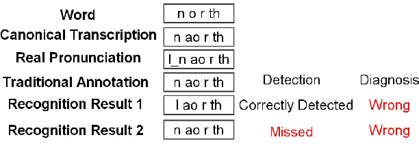 Figure 1 for Deep segmental phonetic posterior-grams based discovery of non-categories in L2 English speech