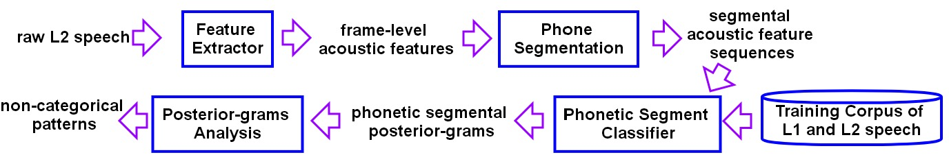 Figure 3 for Deep segmental phonetic posterior-grams based discovery of non-categories in L2 English speech