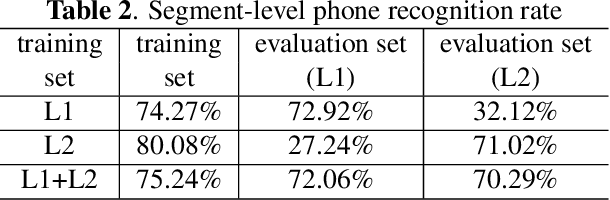 Figure 4 for Deep segmental phonetic posterior-grams based discovery of non-categories in L2 English speech