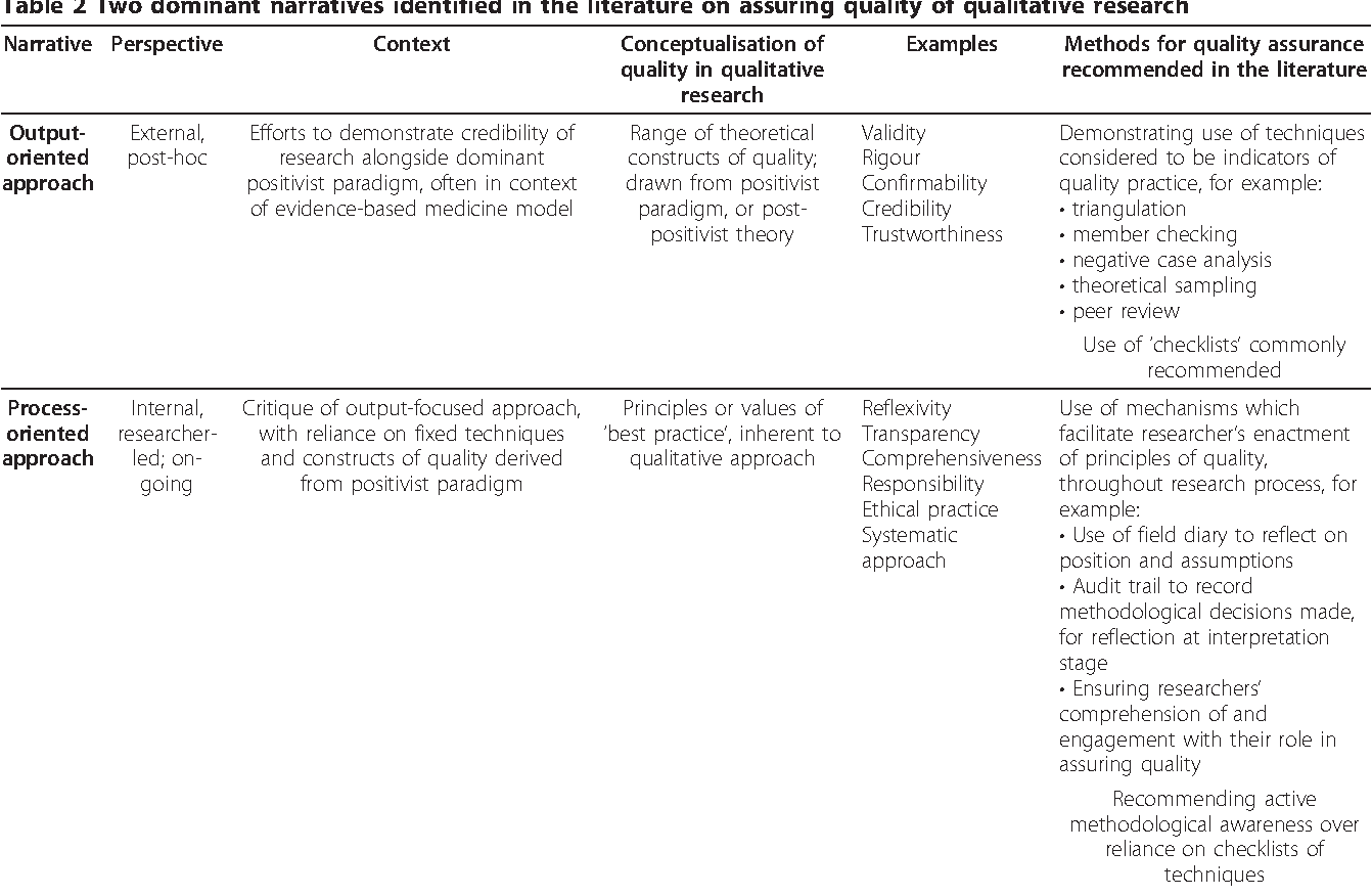 Table 2 from Quality assurance of qualitative research: a review of