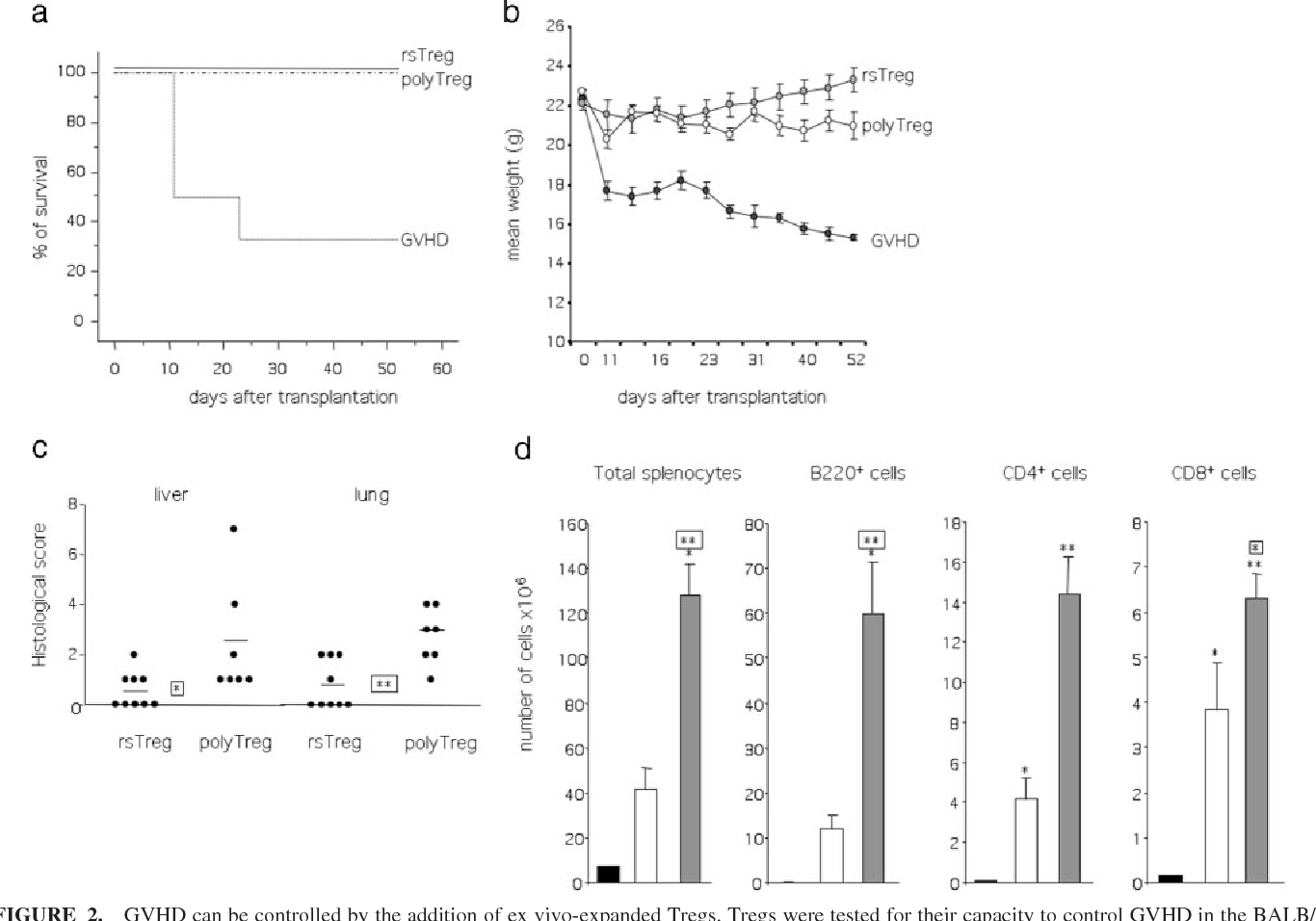 FIGURE 2. GVHD can be controlled by the addition of ex vivo-expanded Tregs. Tregs were tested for their capacity to control GVHD in the BALB/c 3 (BALB/c C3H)F1 combination. a, Kaplan-Meier survival curves were established in mice receiving 10 10 6 donor T cells alone (GVHD group; n 7) or coinfused with 10 106 rsTregs (n 9) or 10 106 polyTregs (n 7). b, Mean weight curves were established after mice were weighted at different time points during the experiments. c, Histopathologic scores of liver and lung after semiallogeneic BM transplantation. Grading of GVHD was performed 52 days after transplantation. Points correspond to histopathological score of individual mouse, and horizontal bars show the mean histopathological score for each group. d, Immune reconstitution after allogeneic HSCT was evaluated 52 days after transplantation. Total splenocytes were counted and stained with appropriate mAbs. The number of B, CD4 , and CD8 cells was evaluated after analysis by flow cytometry for GVHD control mice (f; n 2), mice receiving 10 106 rsTregs (u; n 9) or 10 106 polyTregs ( ; n 7). Histograms display the mean number SEM of cells for each group.