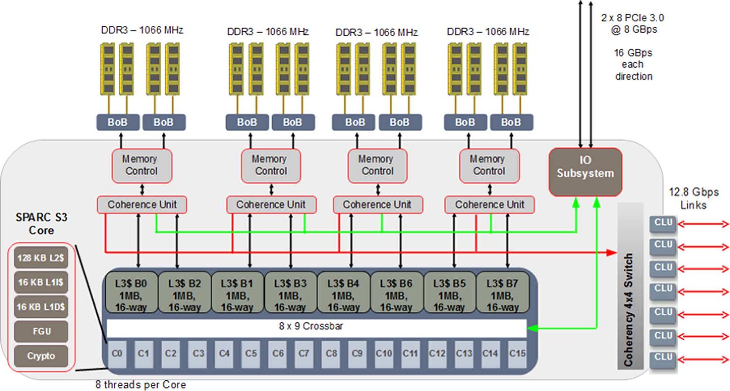 SPARC T5 block diagram.