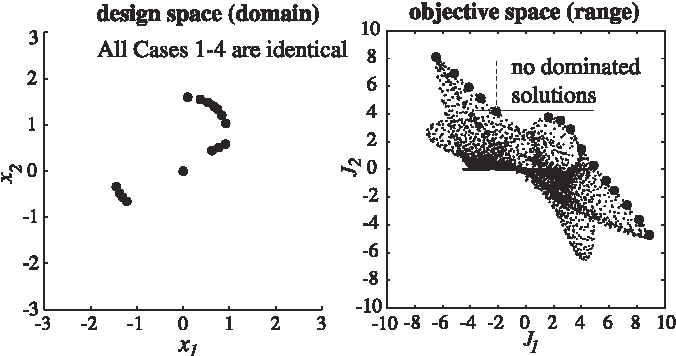 Figure 9 from Adaptive Weighted Sum Method for Bi-objective