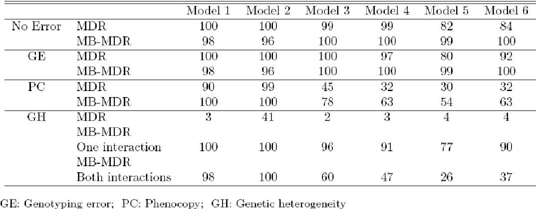 Table 6 from MB-MDR : Model-Based Multifactor Dimensionality