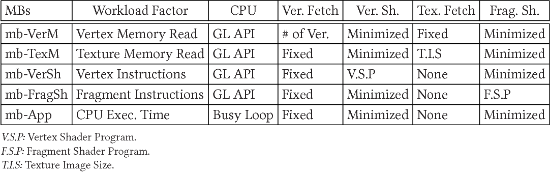 Figure 21 from Synergistic CPU-GPU Frequency Capping for