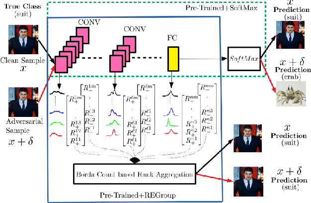 Figure 1 for Dissecting Deep Networks into an Ensemble of Generative Classifiers for Robust Predictions