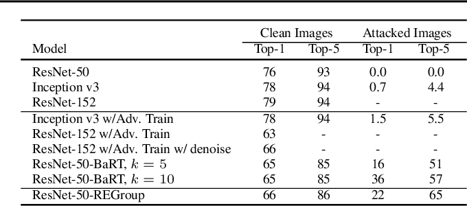 Figure 2 for Dissecting Deep Networks into an Ensemble of Generative Classifiers for Robust Predictions