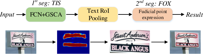 Figure 1 for All you need is a second look: Towards Tighter Arbitrary shape text detection