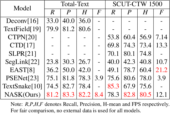Figure 2 for All you need is a second look: Towards Tighter Arbitrary shape text detection
