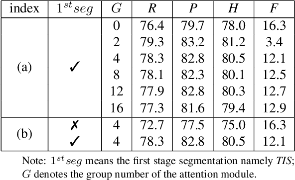 Figure 4 for All you need is a second look: Towards Tighter Arbitrary shape text detection