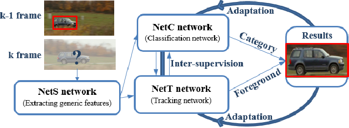 Figure 1 for Semantic tracking: Single-target tracking with inter-supervised convolutional networks