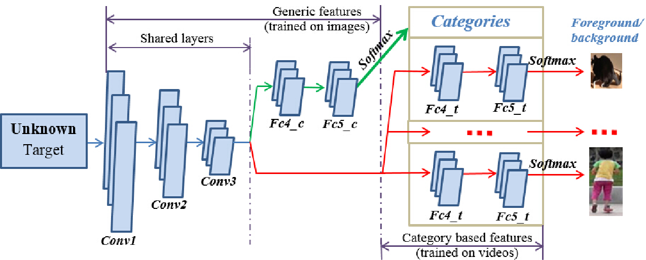 Figure 3 for Semantic tracking: Single-target tracking with inter-supervised convolutional networks