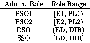 Table 2: Example of can-revoke in URA97