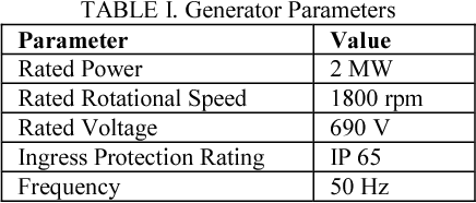 TABLE I. Generator Parameters