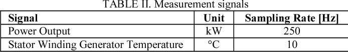 TABLE II. Measurement signals