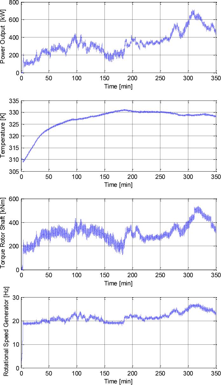 Figure 1. Measurements of a scenario.
