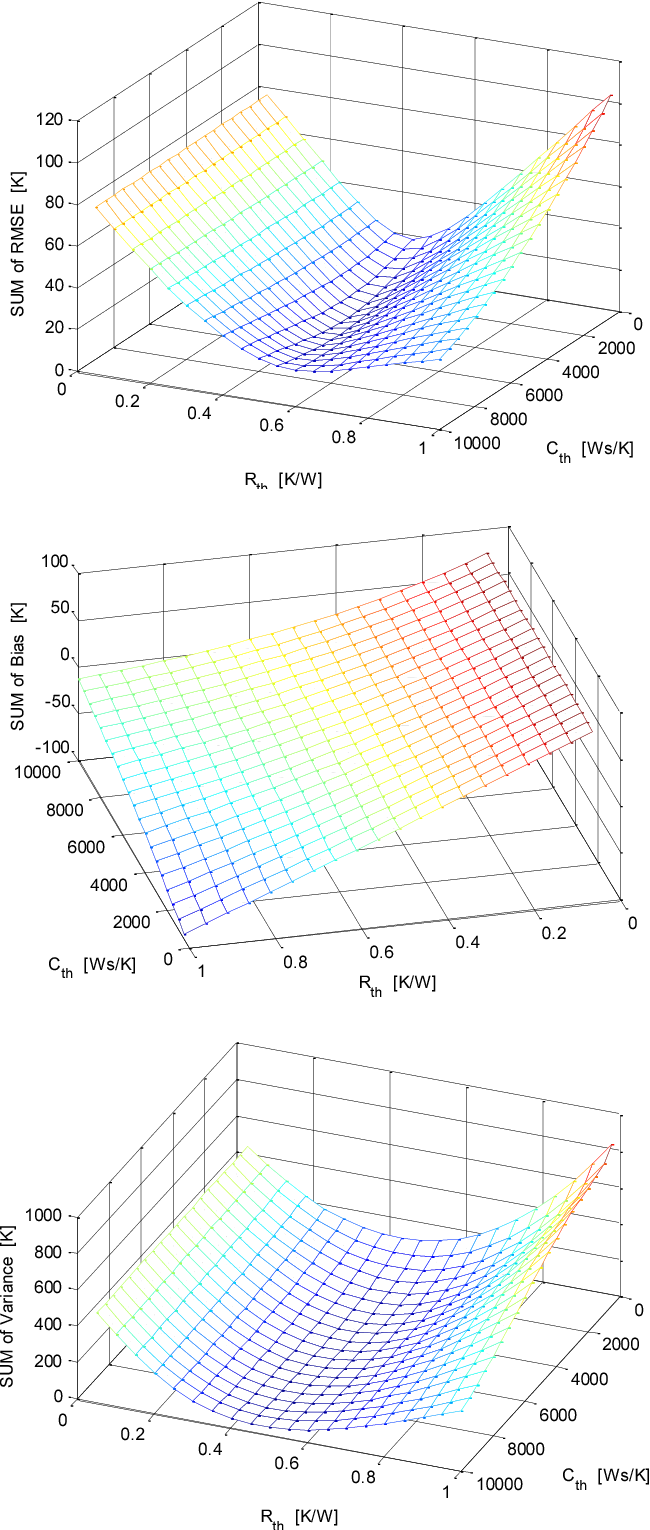 Figure 4. Accumulated RMSE (top), bias (middle) and variance (bottom) along the entire range of model parameters.