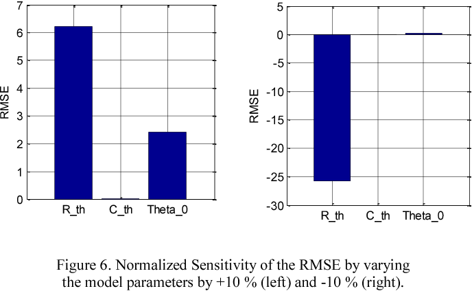Figure 6. Normalized Sensitivity of the RMSE by varying the model parameters by +10 % (left) and -10 % (right).