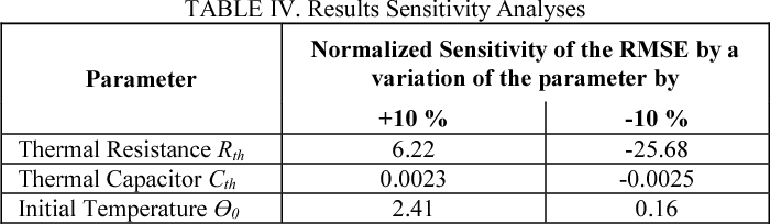 TABLE IV. Results Sensitivity Analyses