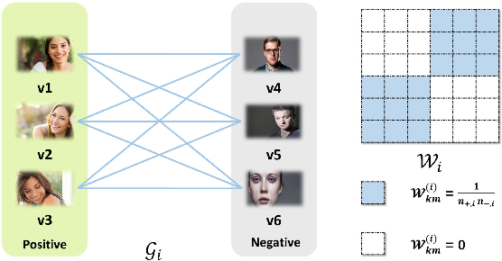 Figure 3 for Learning Personalized Attribute Preference via Multi-task AUC Optimization