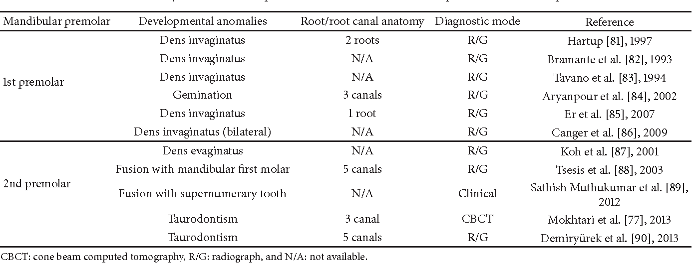 Root Anatomy and Root Canal Configuration of Human Permanent ...