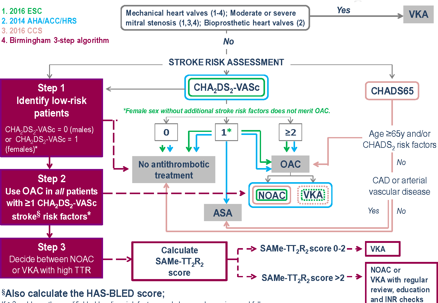 Figure 1 From Viewpoint Stroke Prevention In Recent Guidelines For