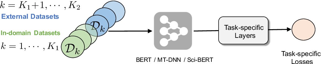 Figure 1 for DoubleTransfer at MEDIQA 2019: Multi-Source Transfer Learning for Natural Language Understanding in the Medical Domain