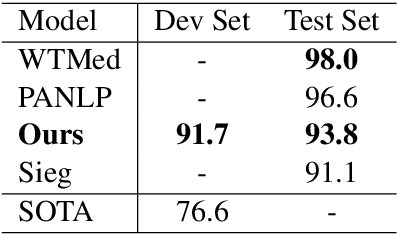 Figure 2 for DoubleTransfer at MEDIQA 2019: Multi-Source Transfer Learning for Natural Language Understanding in the Medical Domain