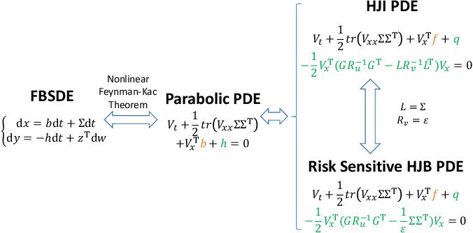 Figure 1 for Deep Forward-Backward SDEs for Min-max Control