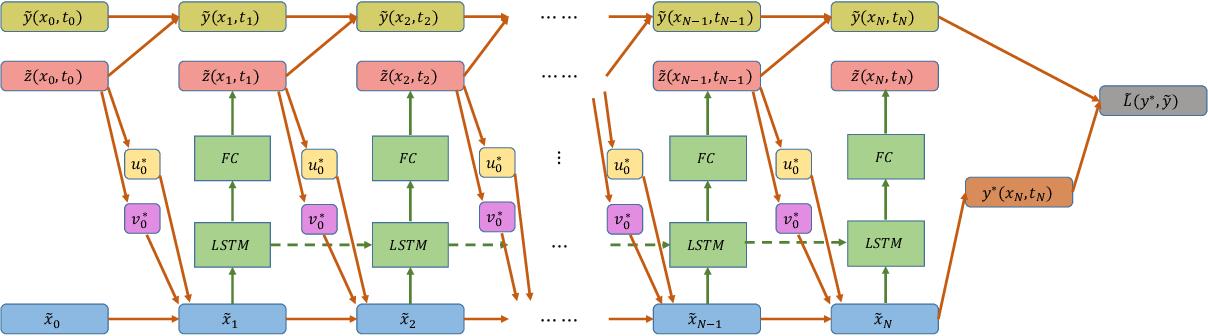 Figure 2 for Deep Forward-Backward SDEs for Min-max Control