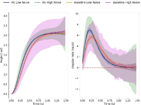 Figure 3 for Deep Forward-Backward SDEs for Min-max Control